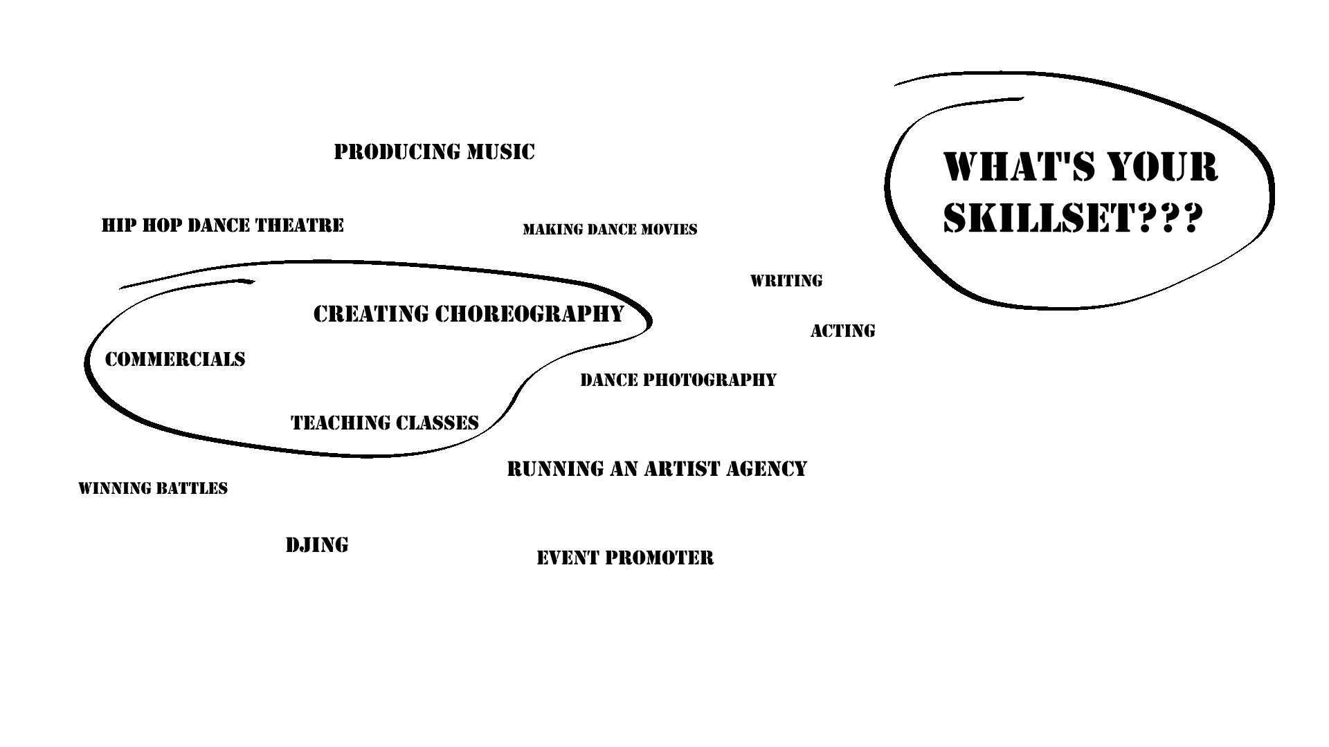 Sketch of different dance business ideas