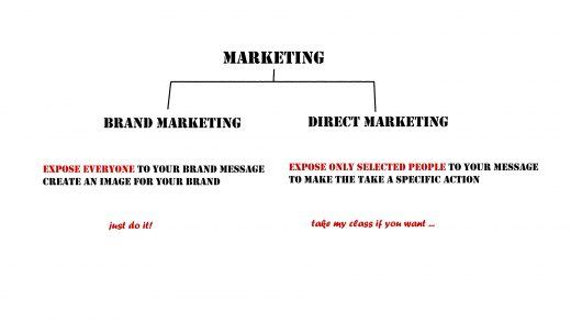 Illustration of how marketing is split up
