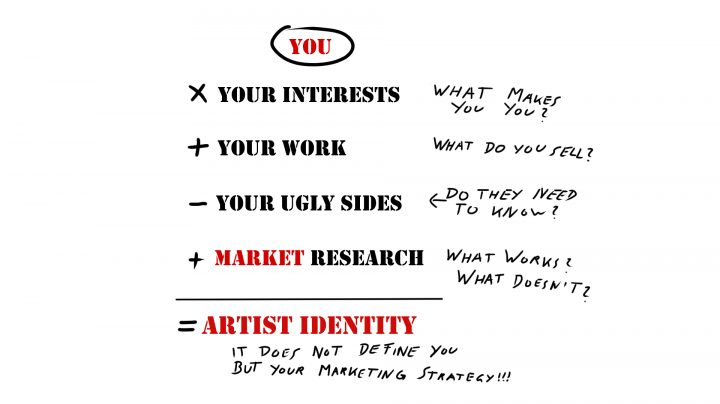 Sketch of the Artist Identity creation process