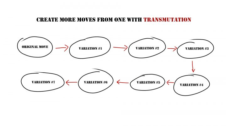 Sketch of the Transmutation process