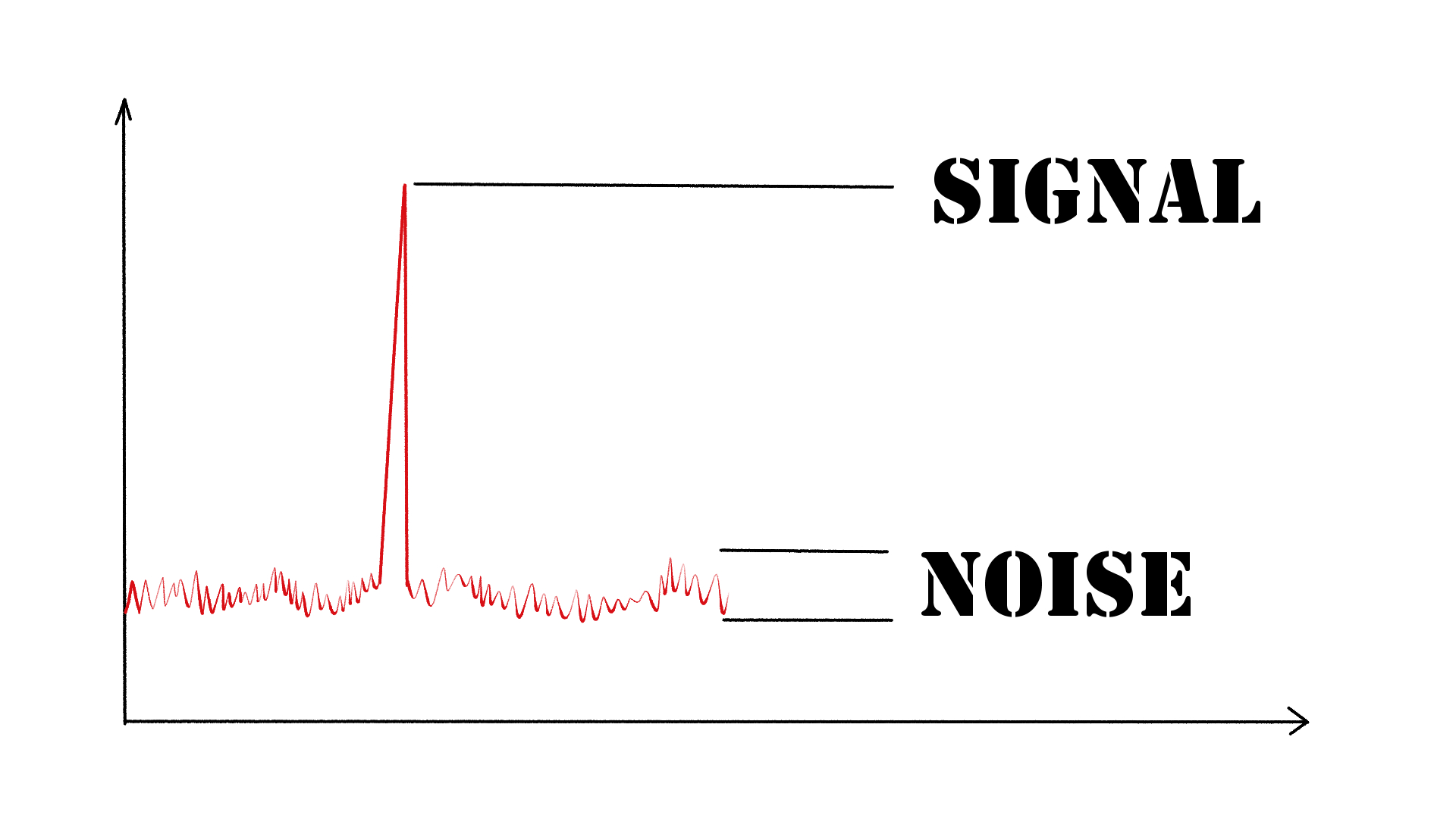 Frequency Spectrum showing signal and noise
