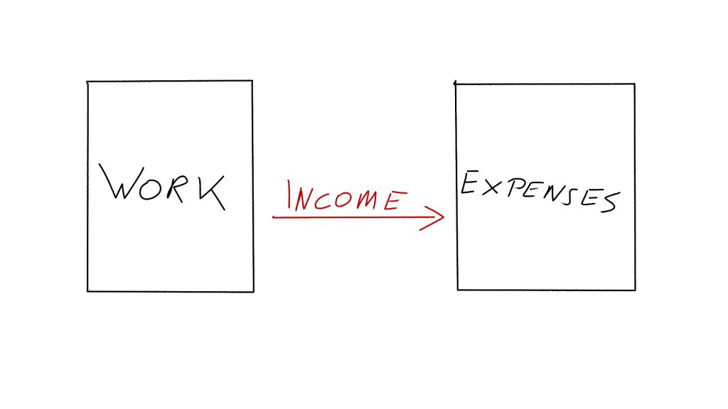 This is how to set up you cashflow if you want to stay in the rat race forever